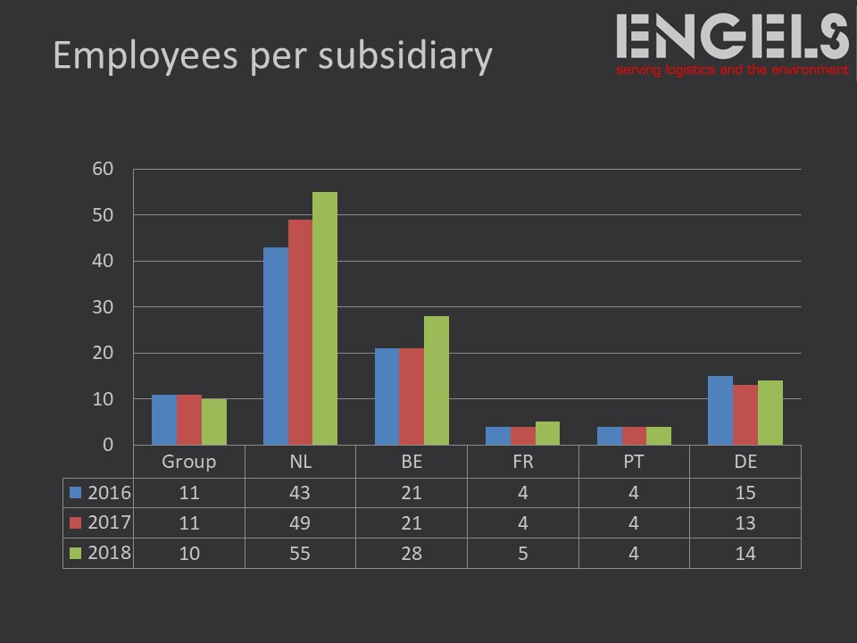 employee chart engels group